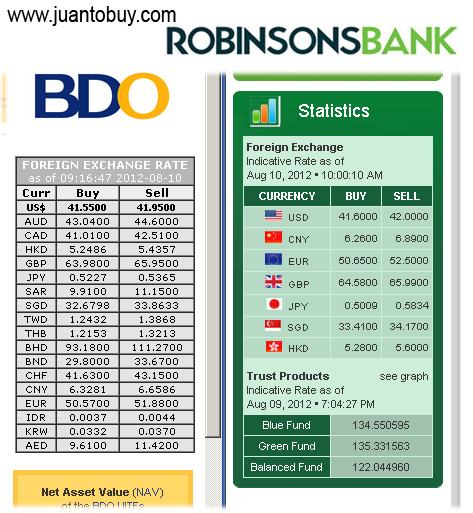 Forex rates today bdo